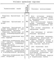 артикулы брезентов.jpg