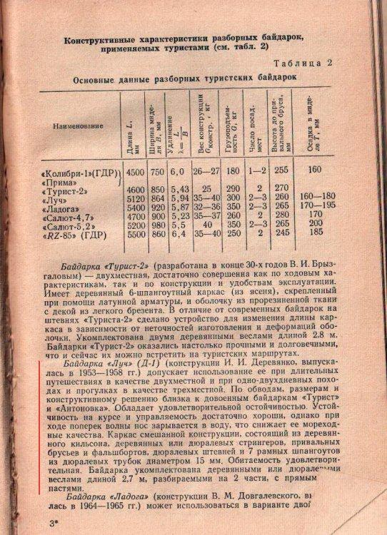 Байдарки СССР - ЛУЧ.jpg