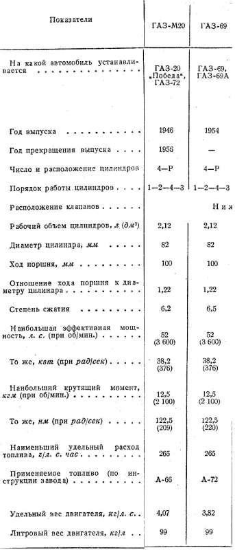 """Сравнение двигателя """"Победы"""" и ГАЗ 69"""