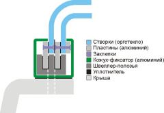 Механизм выдвижного люка (панорамная крыша)